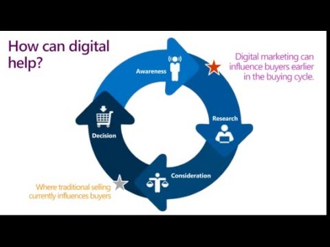 Digital Marketing: Search Engine Marketing - Steps SEO